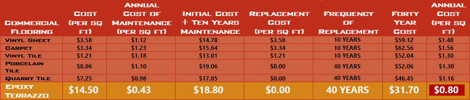 TERRAZZO Flooring Pricing Chart