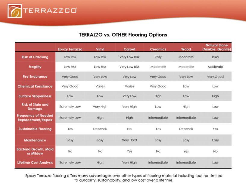TERRAZZO Floor Comparison