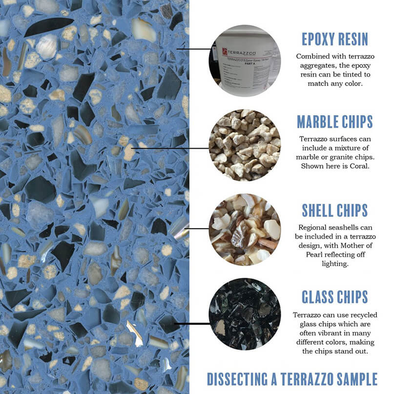 Dissecting a Terrazzo Sample