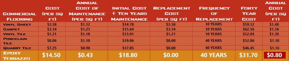 Pricing Chart for Epoxy Terrazzo